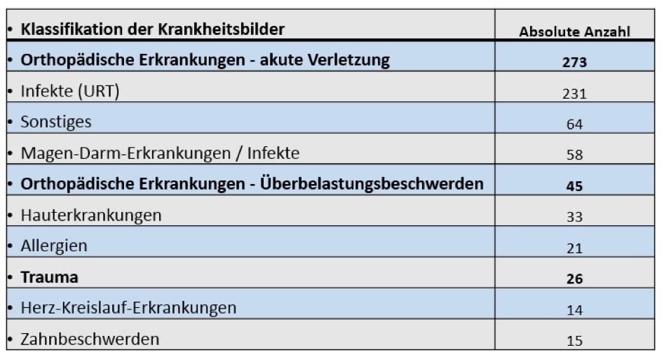 tab2-klassifikation-der-krankheitsbilder