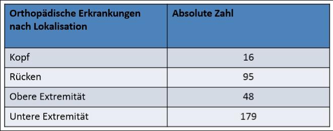 tab3-lokalisation-der-orthopaedischen-erkrankungen